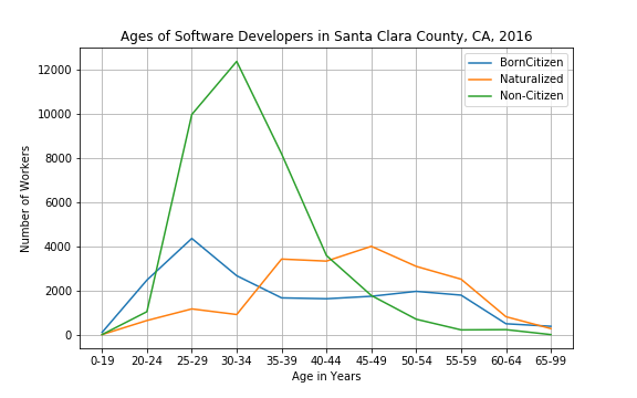 Software Developers in Santa Clara County, 2016