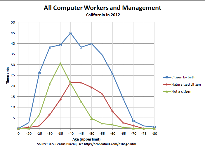 Age of California Computer Workers and Management in 2012