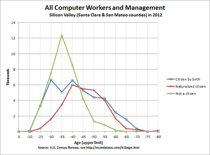 Age of Silicon Valley Computer Workers and Management in 2012