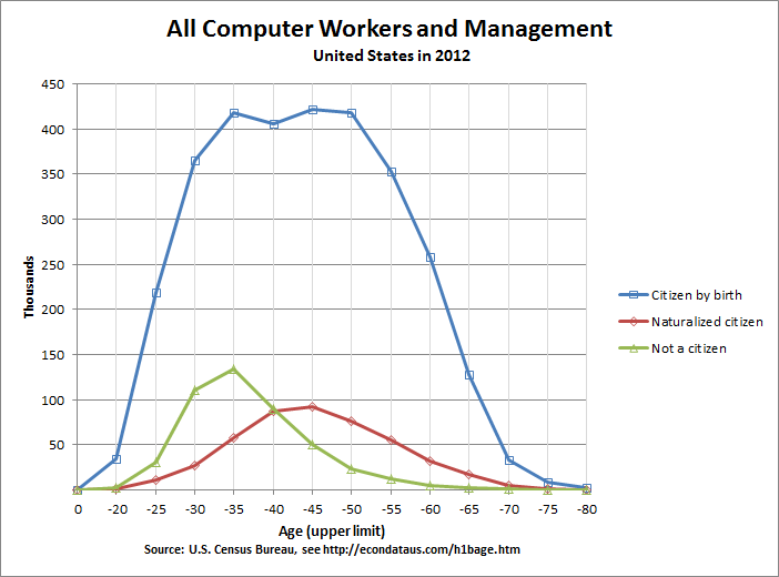 Age of United States Computer Workers and Management in 2012