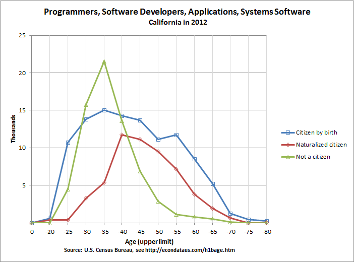 Age of California Programmers, Software Developers, Applications and Systems Software Workers in 2012