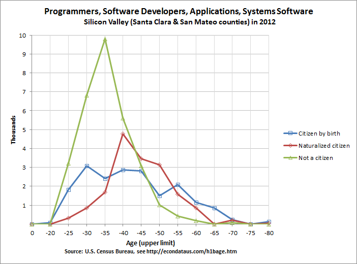 Age of Silicon Valley Programmers, Software Developers, Applications and Systems Software Workers in 2012