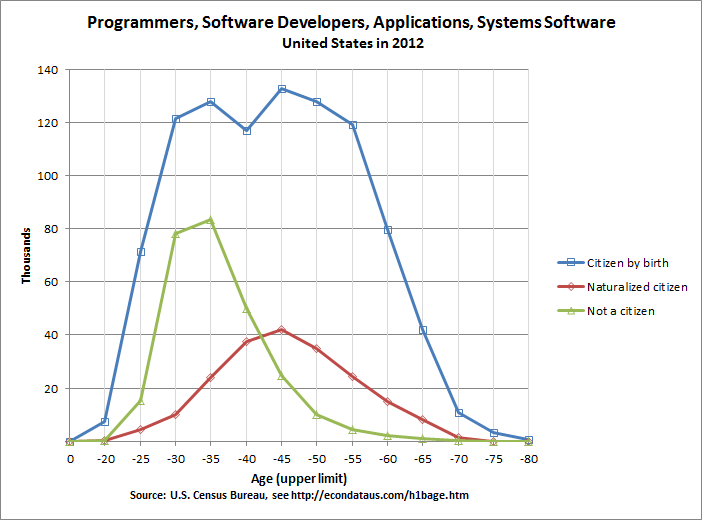 Age of United States Programmers, Software Developers, Applications and Systems Software Workers in 2012