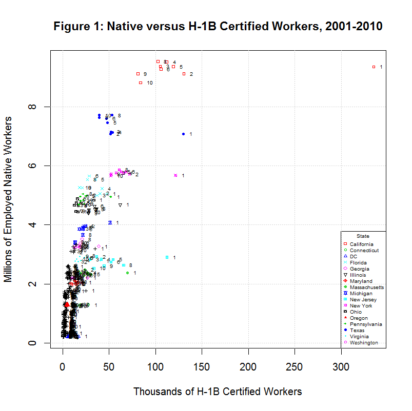 H1B STEM Workers, 2001-2010