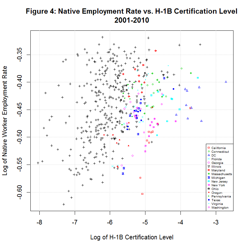 Log of Native Employment vs. H1B Level, 2001-2010