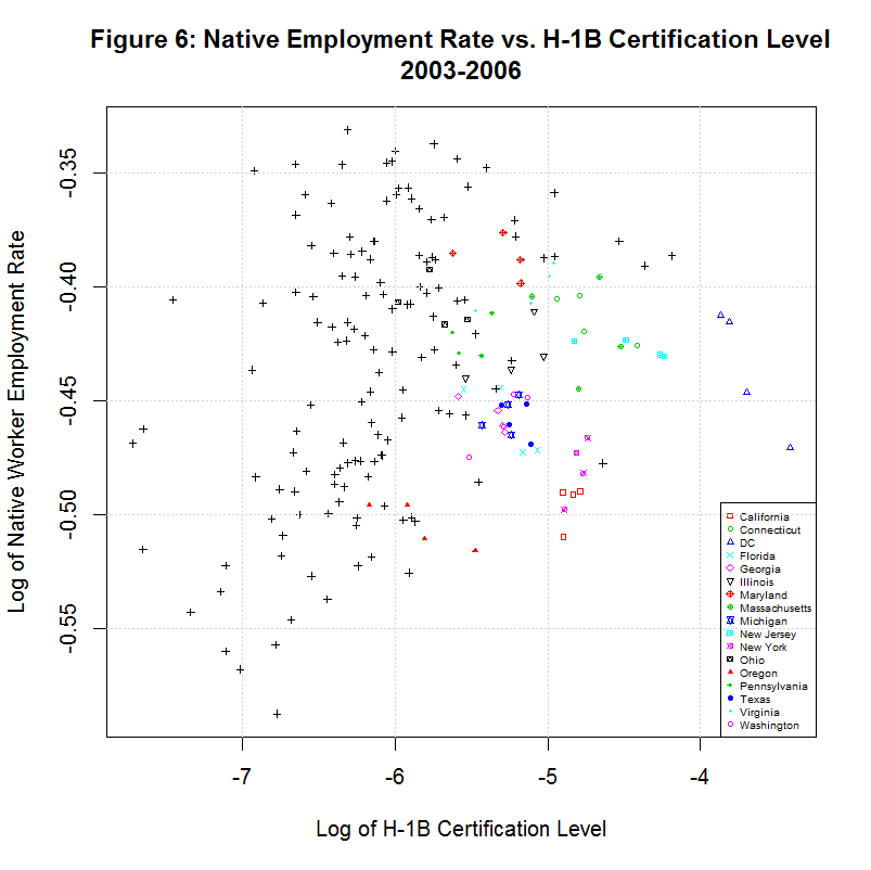 Log of Native Employment vs. H1B Level, 2003-2006
