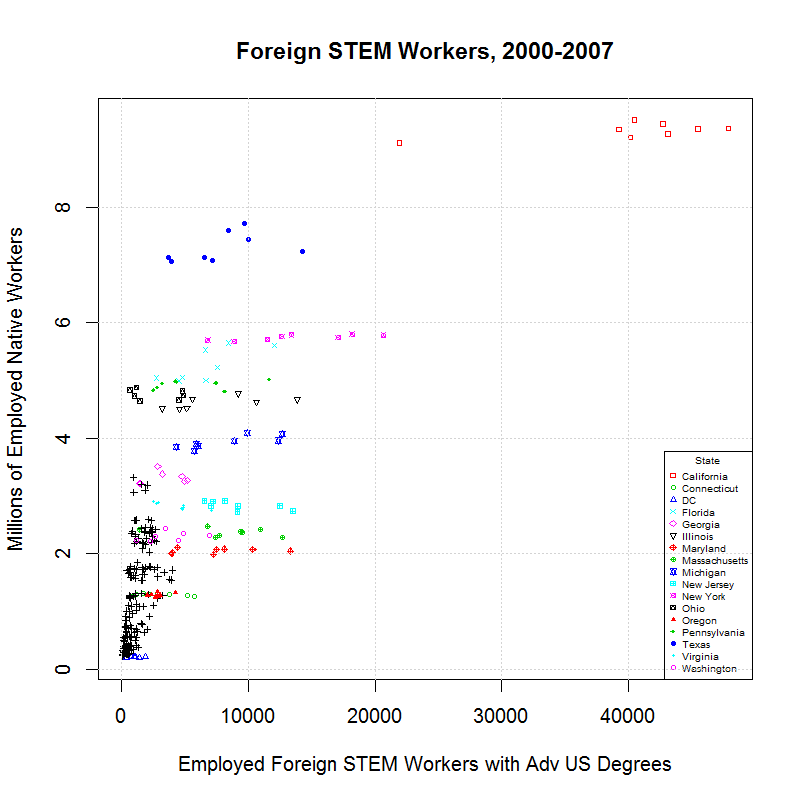 Foreign STEM Workers, 2000-2007