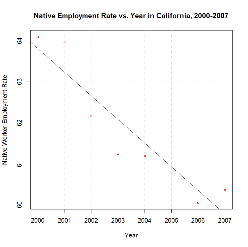 Native worker employment rate in California, 2000-2007