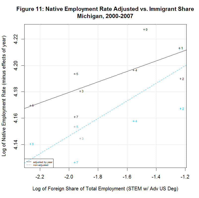 Native worker employment rate vs. Immigrant Share, Michigan, 2000-2007