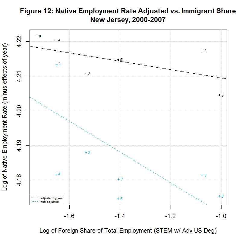 Native worker employment rate vs. Immigrant Share, New Jersey, 2000-2007
