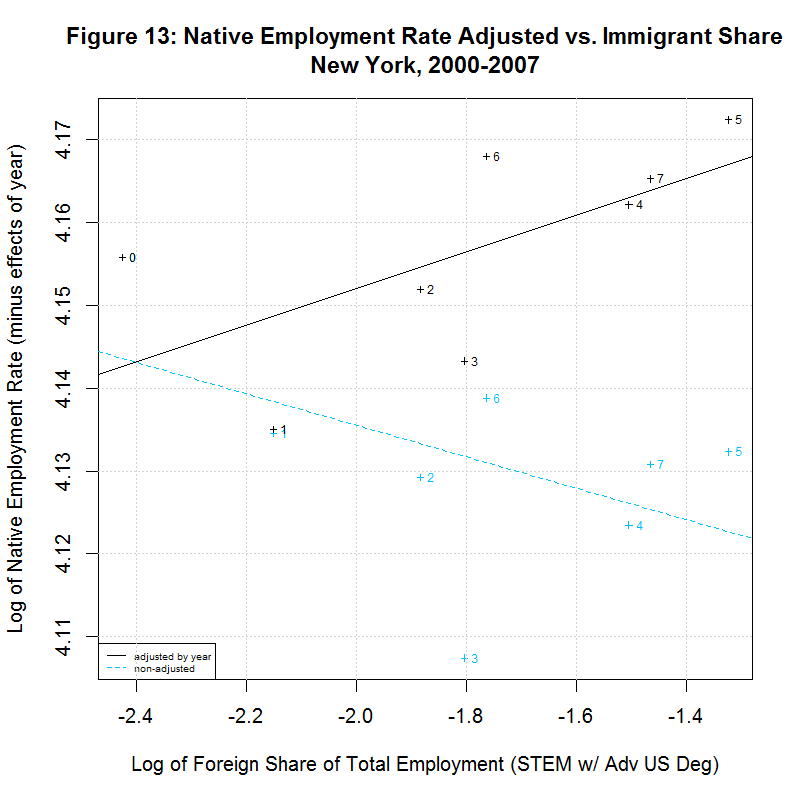 Native worker employment rate vs. Immigrant Share, New York, 2000-2007
