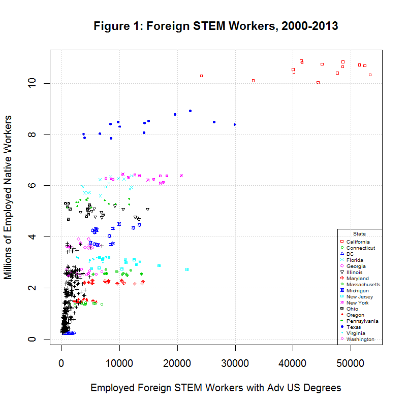 Foreign STEM Workers, 2000-2013