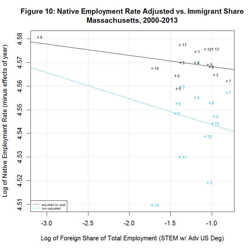Native worker employment rate vs. Immigrant Share, Massachusetts, 2000-2013