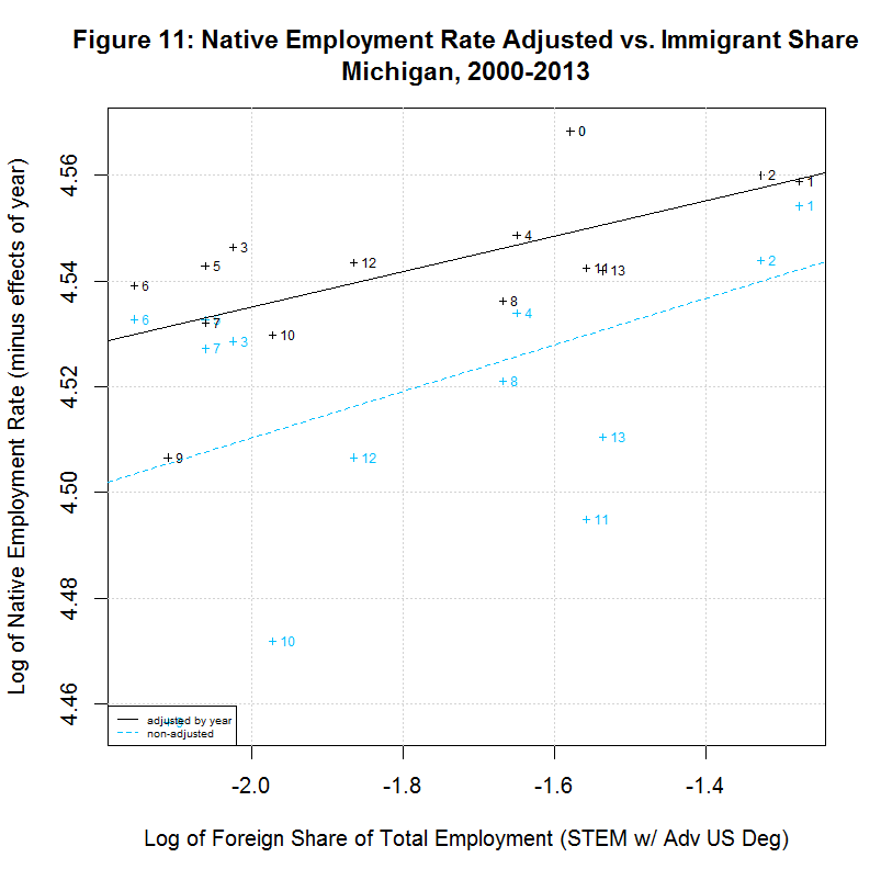 Native worker employment rate vs. Immigrant Share, Michigan, 2000-2013
