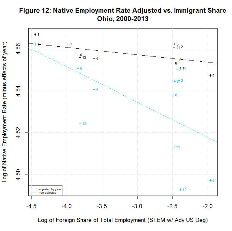 Native worker employment rate vs. Immigrant Share, Ohio, 2000-2013