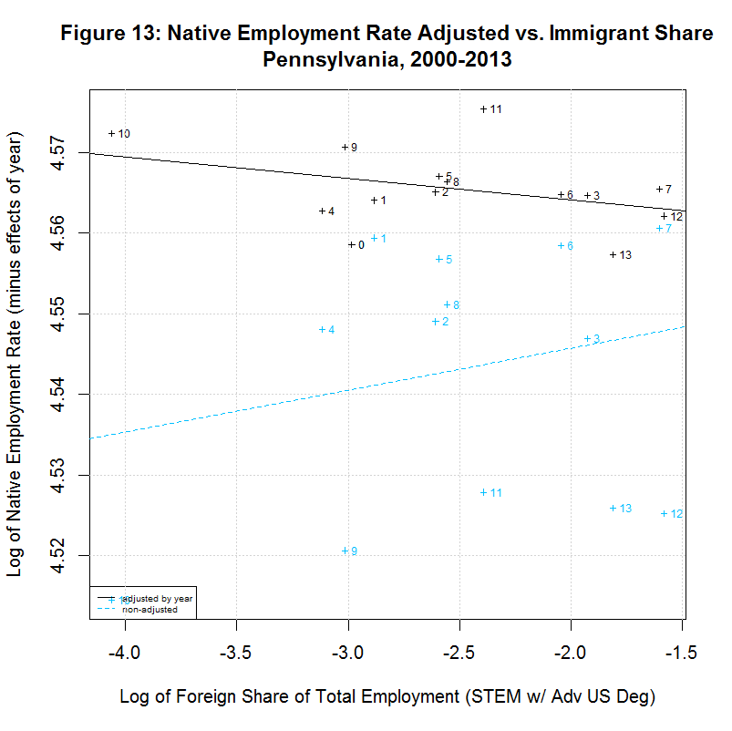 Native worker employment rate vs. Immigrant Share, Pennsylvania, 2000-2013