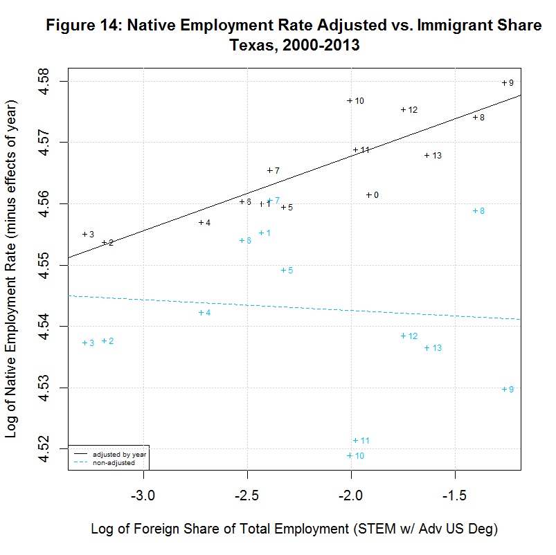 Native worker employment rate vs. Immigrant Share, Texas, 2000-2013