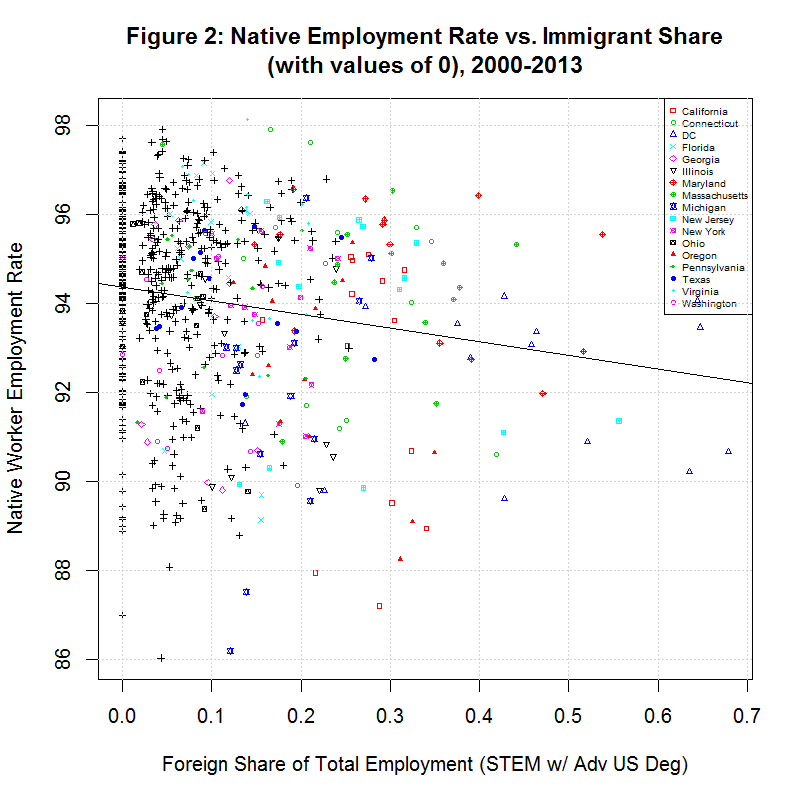 Native Employment Rate vs. Foreign STEM Share, 2000-2013