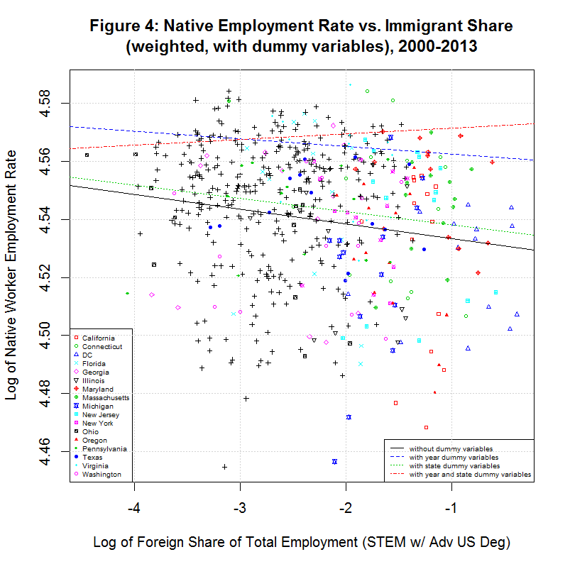 Weighted Native Employment Rate vs. Foreign STEM Share, 2000-2013