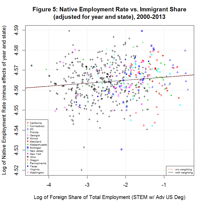 Native worker employment rate vs. Immigrant Share (adjusted for year and state), 2000-2013