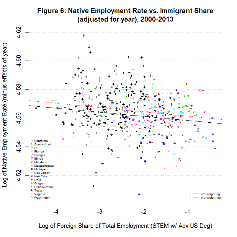 Native worker employment rate vs. Immigrant Share (adjusted for year), 2000-2013