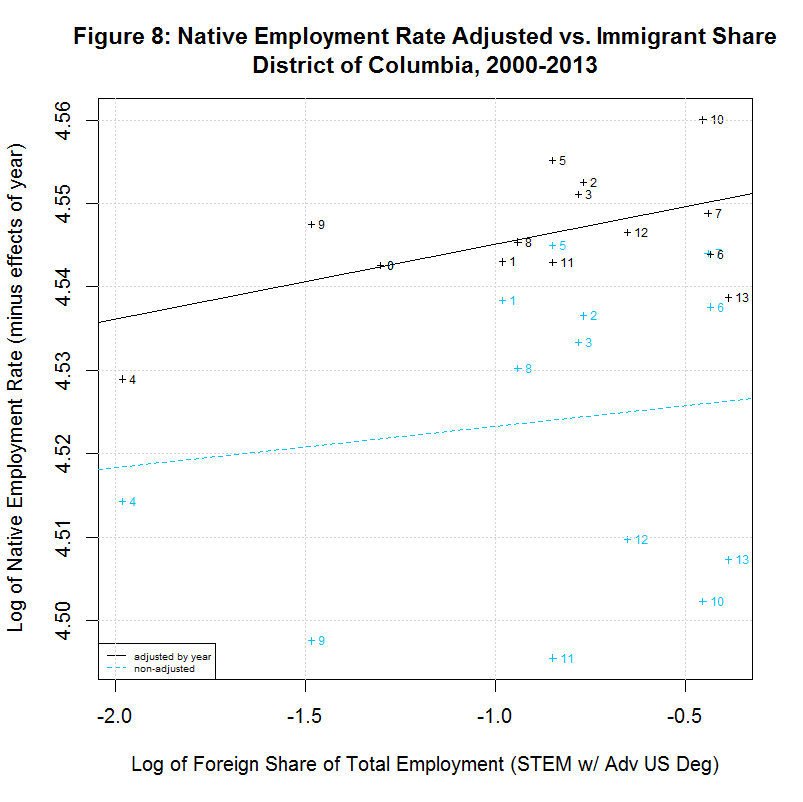 Native worker employment rate vs. Immigrant Share, District of Columbia, 2000-2013