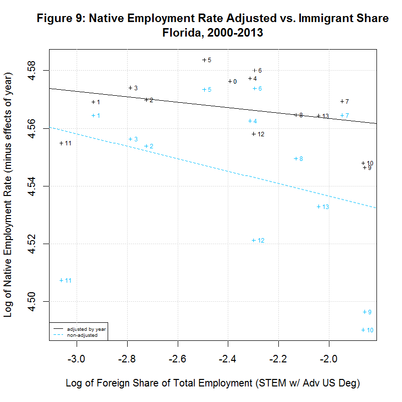 Native worker employment rate vs. Immigrant Share, Florida, 2000-2013