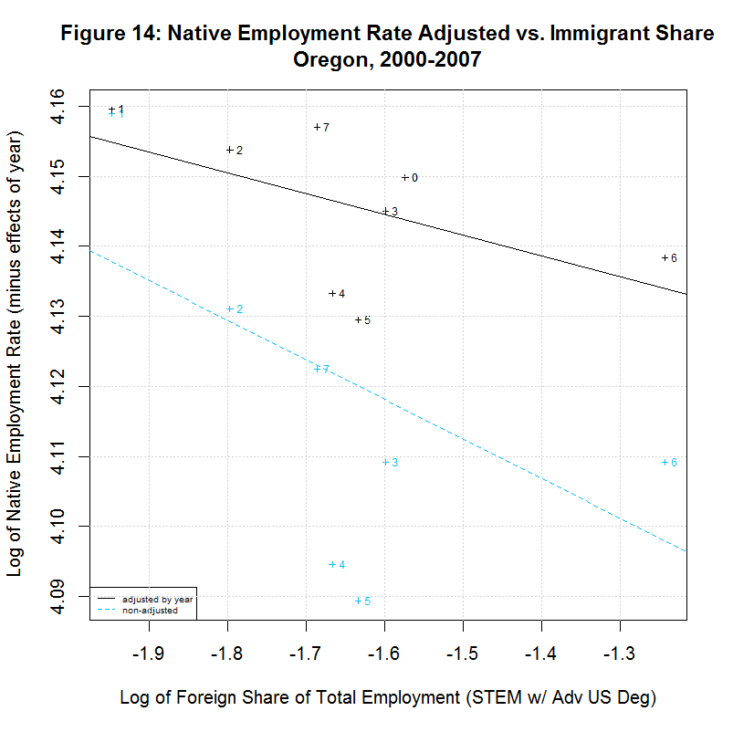 Native worker employment rate vs. Immigrant Share, Oregon, 2000-2007