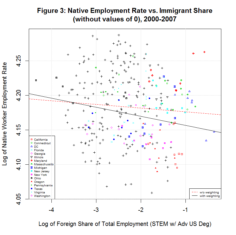 Native Employment Rate vs. Foreign STEM Share, 2000-2007