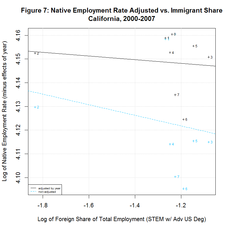 Native worker employment rate vs. Immigrant Share, California, 2000-2007