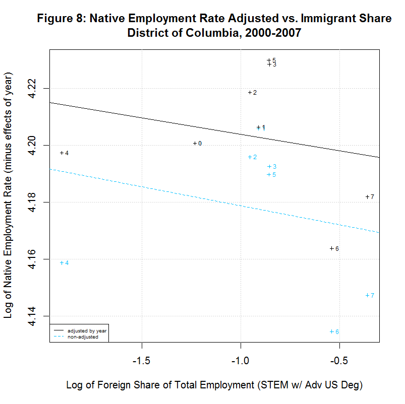 Native worker employment rate vs. Immigrant Share, District of Columbia, 2000-2007