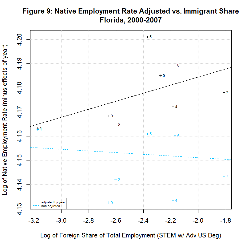 Native worker employment rate vs. Immigrant Share, Florida, 2000-2007