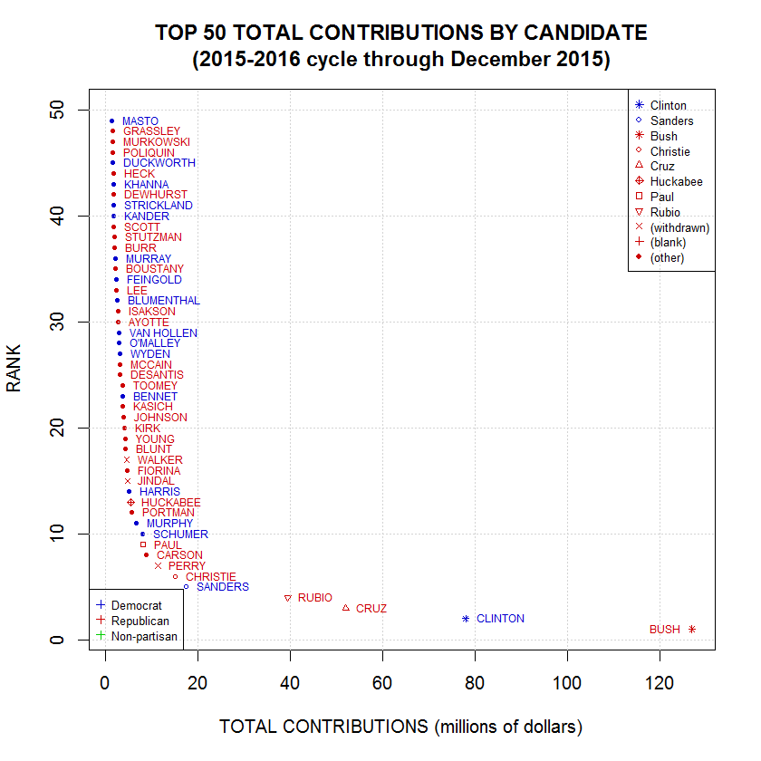 Campaign Finance Contributions for 2015-2016 Election Cycle, Grouped by Candidate, Ordered by Total Contributions