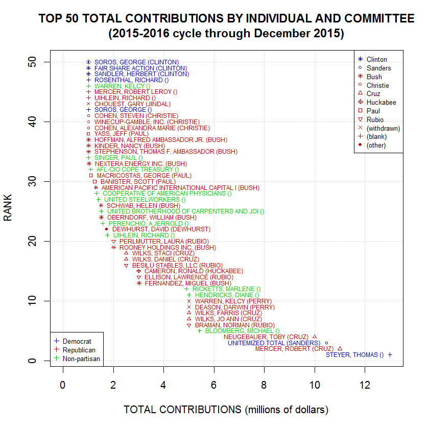 Campaign Finance Contributions for 2015-2016 Election Cycle, Grouped by Individual and Committee, Ordered by Total Contributions