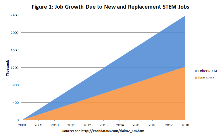 Job Growth Due to New and Replacement STEM Jobs: 2008-2018