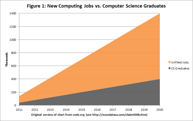 Original code.org chart of new jobs vs. Computer Science Students: 2010-2020