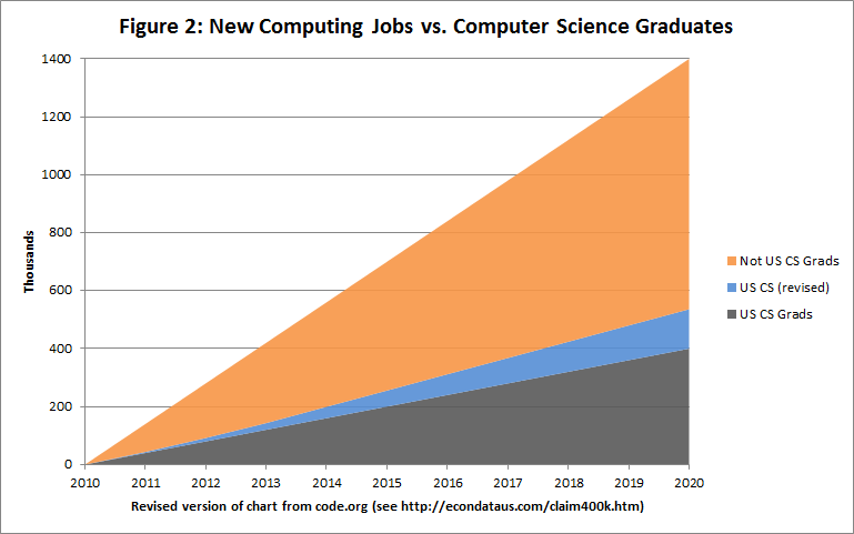 Revised code.org chart of new jobs vs. Computer Science Students: 2010-2020