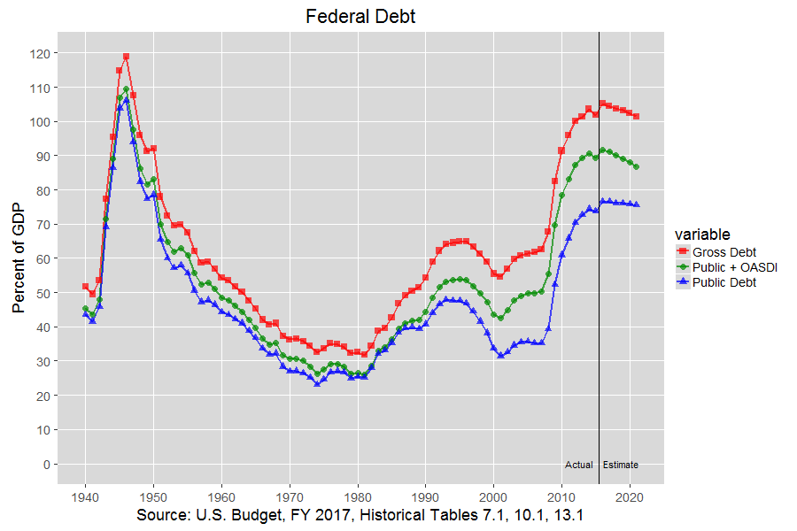Public and Gross Federal Debt: 1940-2021