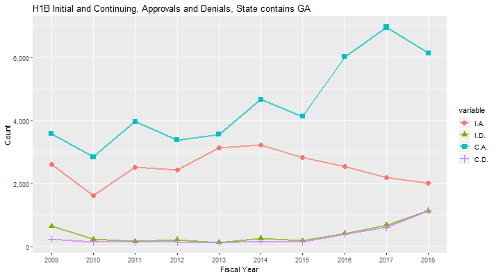H-1B and Related Data for Georgia