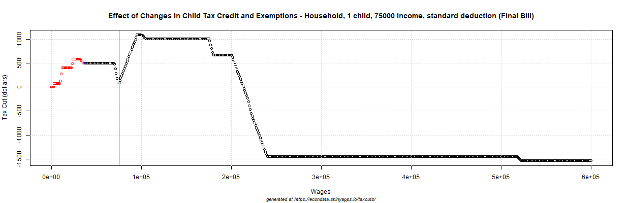 2017 GOP Tax Cut (dollars) - Effect of Changes in Child Tax Credit and Exemptions - Household, 1 child, 75000 income, standard deduction