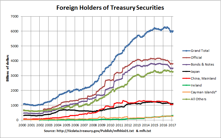 Major Foreign Holders of Treasury Securities: 2000-2016