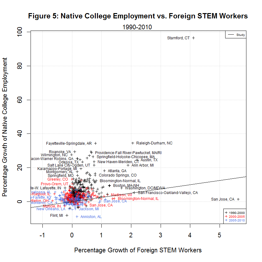 Native College Employment vs. Foreign STEM Workers, 1990-2010