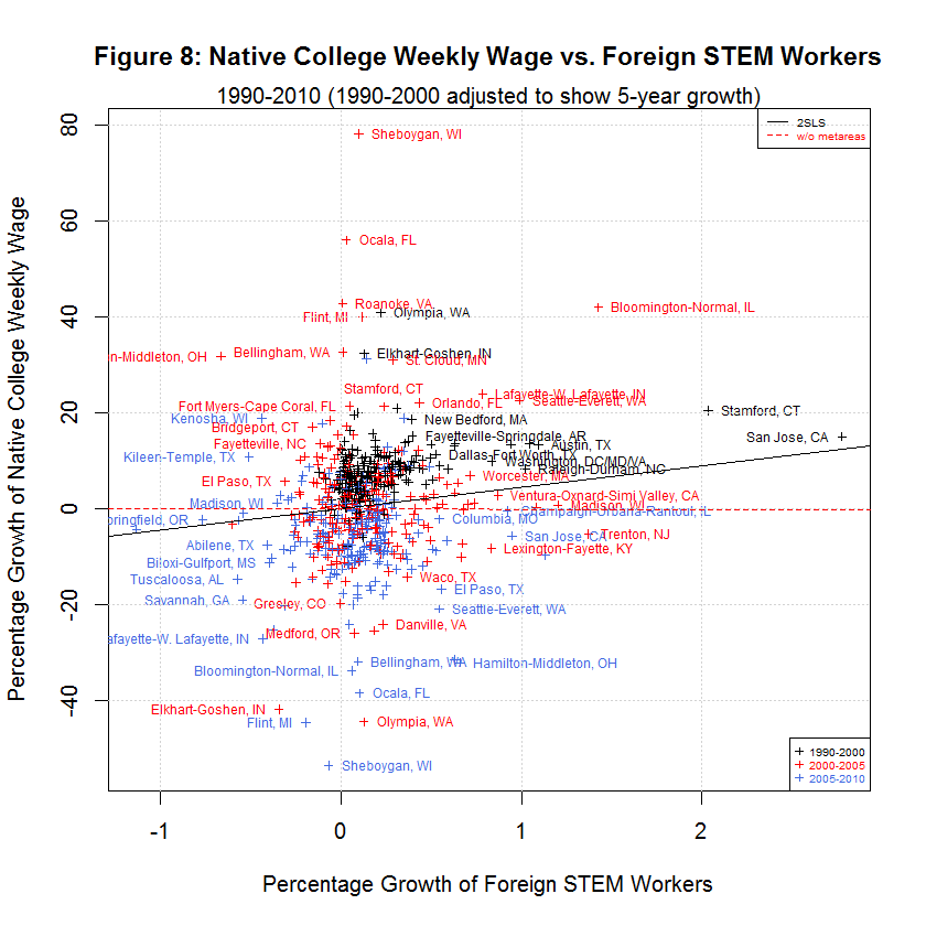 Native College Weekly Wage vs. Foreign STEM Workers, 1990-2010