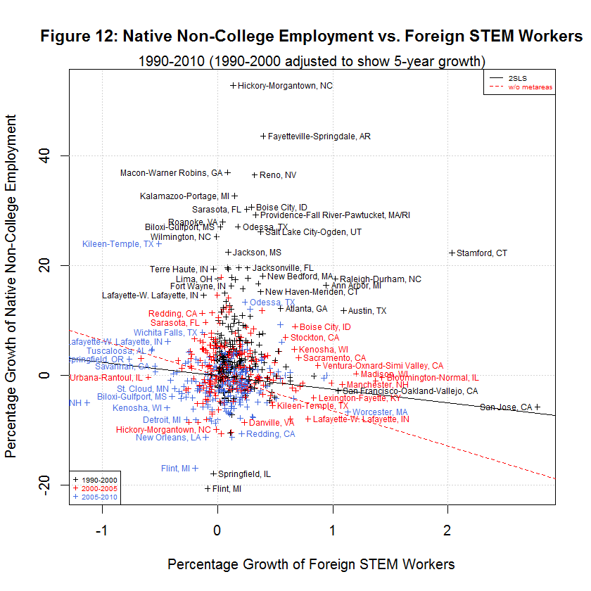 Native Non-College Employment vs. Foreign STEM Workers, 1990-2010