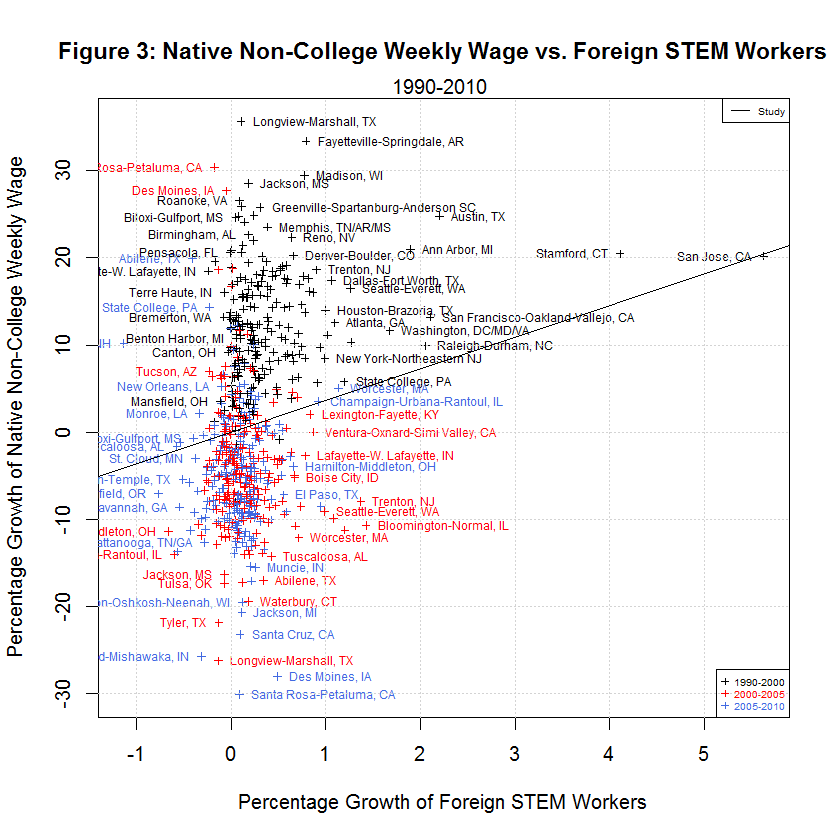 Native Non-College Weekly Wage vs. Foreign STEM Workers, 1990-2010