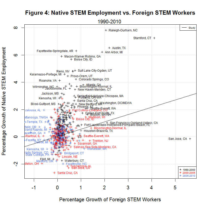 Native STEM Employment vs. Foreign STEM Workers, 1990-2010