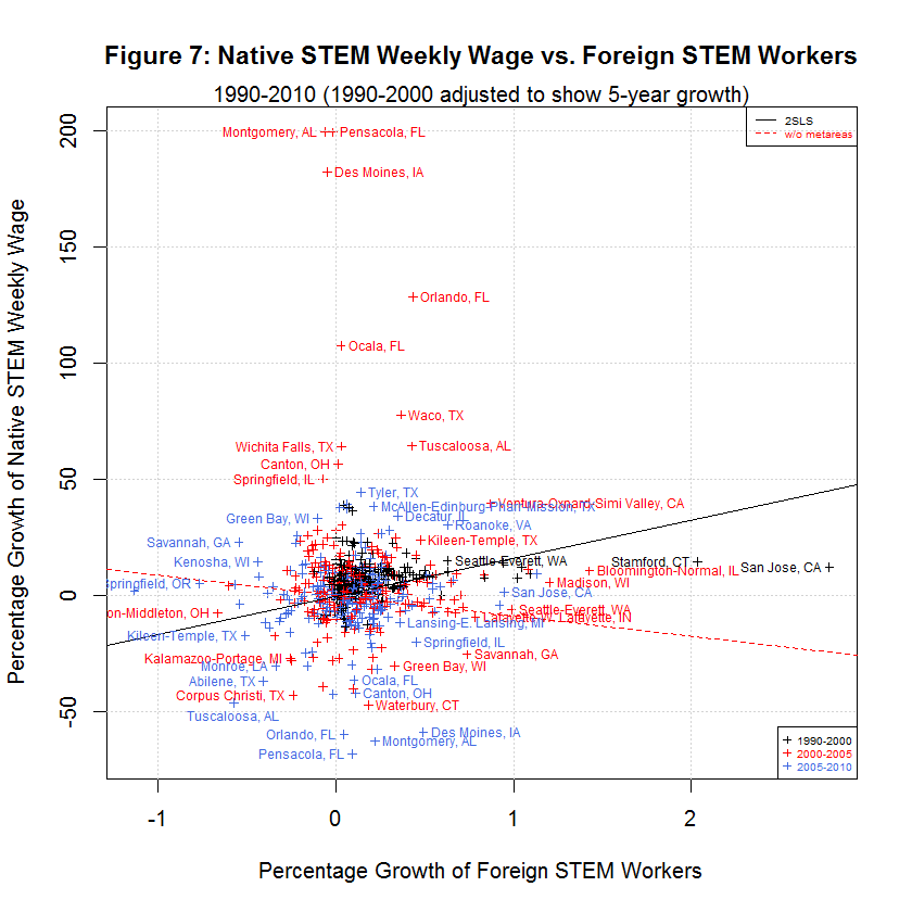 Native STEM Weekly Wage vs. Foreign STEM Workers, 1990-2010
