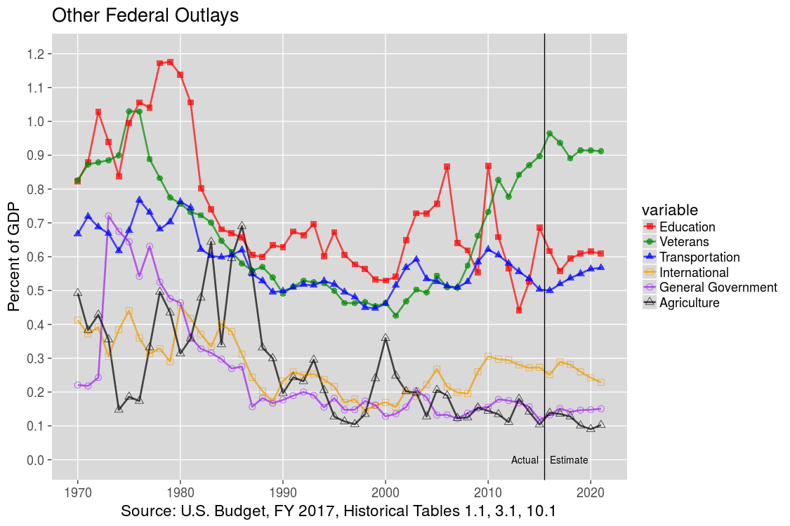 Next U.S. Federal Outlays: 1970-2012