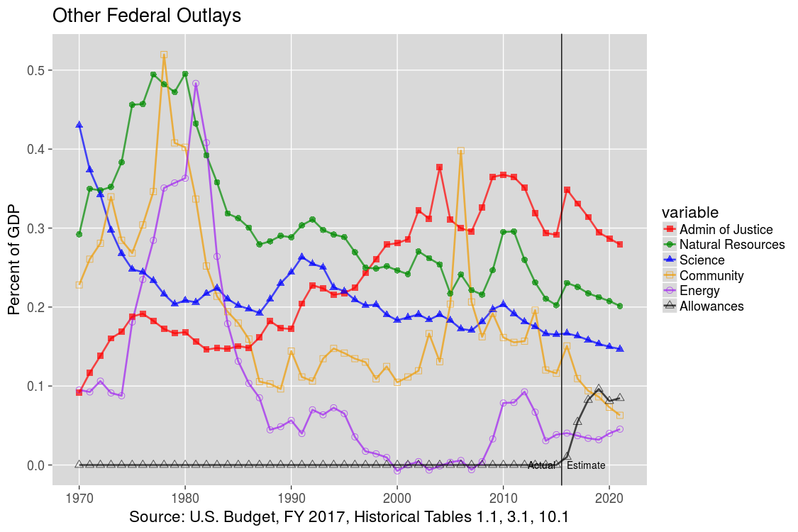 Other U.S. Federal Outlays: 1970-2012