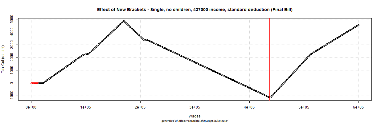 2017 GOP Tax Cut (dollars) - Effect of New Brackets - Single, no children, 437000 income, standard deduction